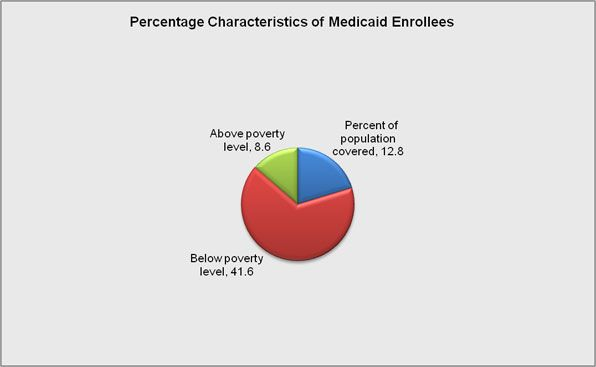 Medicaid. Medicaid is available only to