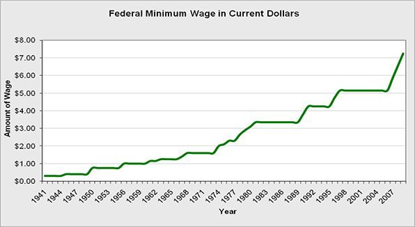 The overall federal minimum wage in current U.S. Dollars.