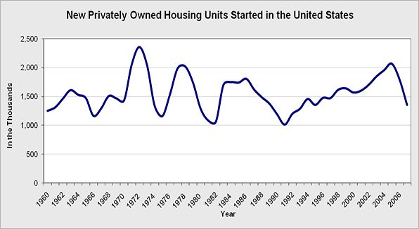 The overall privately owned housing units started in the United States.