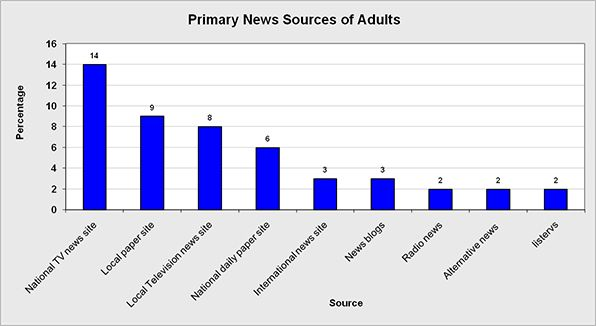 The overall primary news sources of adults.