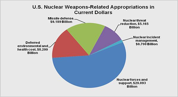 U.S. Nuclear Weapons-Related Spending for FY 2008