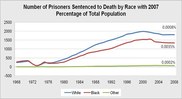 Overall national number of prisoners sentenced to the death penalty separated by race.