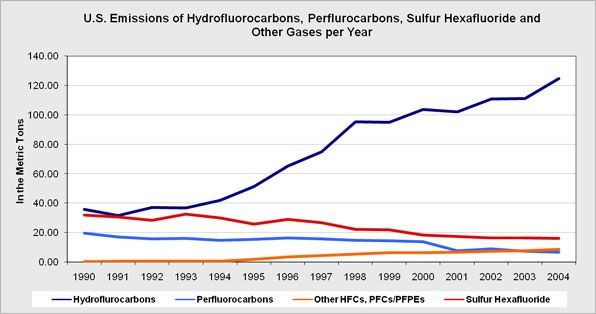 The overall U.S. emissions of other gases such as Hydrofluorocarbon, Perflurocarbons, Sulfur Hexafluoride and other gases mainly emitted as an industrial byproduct that contributes to the greenhouse gases.