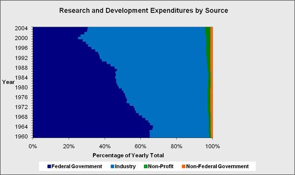 The overall funding for all scientific research and development for all levels of government and industry.