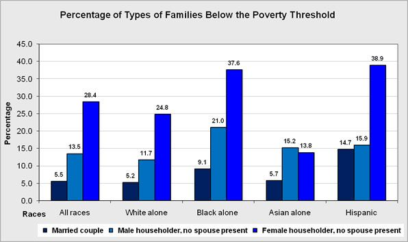 The overall percentage of families below the poverty threshold.