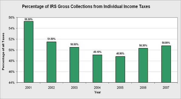 The percentage of individual income taxes for internal revenue gross collections.