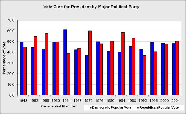 The number of votes cast for president by major political party.