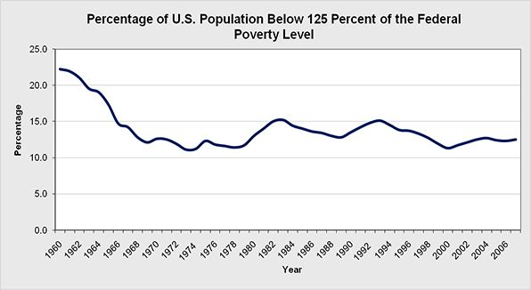 The overall percentage of the U.S. population living below the poverty threshold.