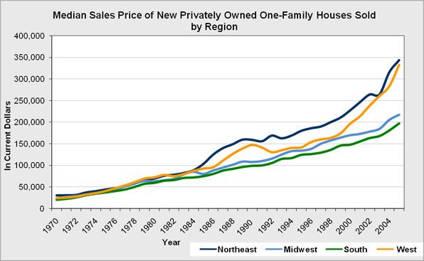 The overall median sales price of new privately constructed one-family houses sold by region of the United States.