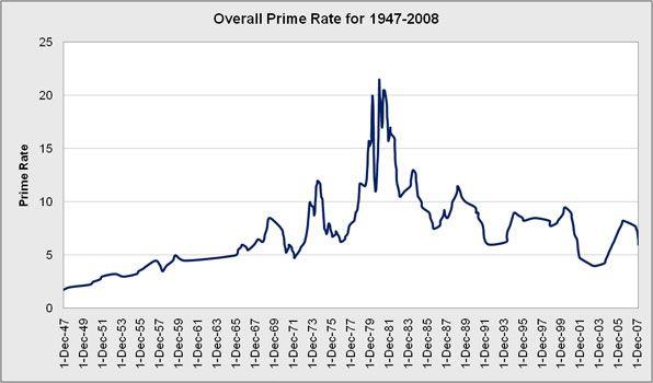 LIBOR London Interbank Offered Rates