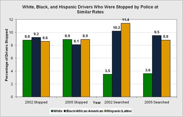 Rates Racial Profiling