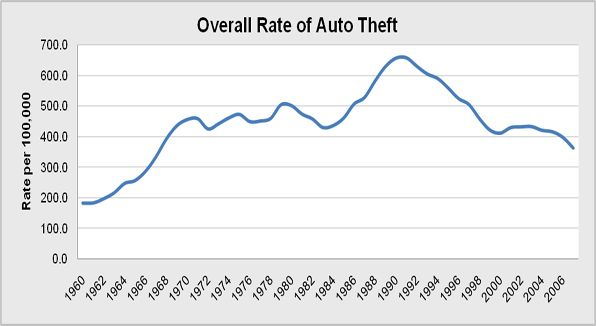 Overall rate of the national population who report auto theft per year from 1960 to 2007.