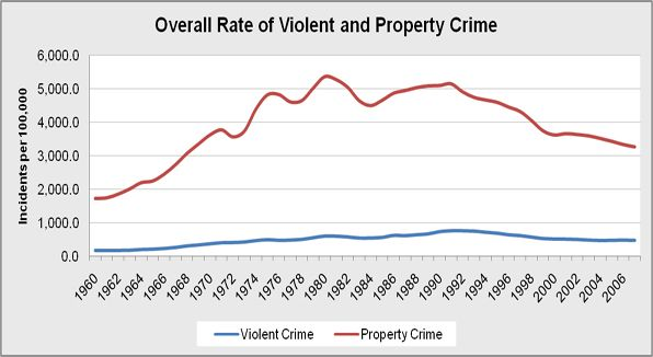 Overall crime rate, including violent and property crime.