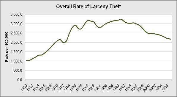 Overall rate of the national population who reported larceny-theft per year from 1960 to 2007.