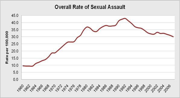 Overall rate of the national population who reported rape or sexual assault per year from 1960 to 2007.