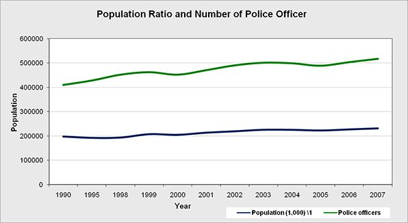 Overall ratio of population and police officers nationwide.