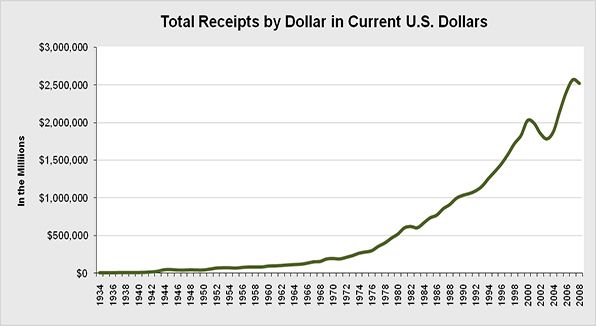 Overall federal tax collected in current dollars for the United States.
