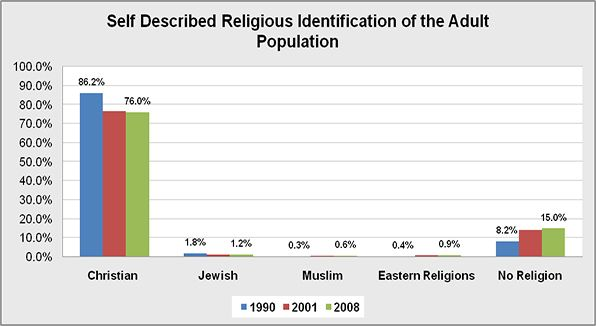 The overall religious identification of the United States adult population.
