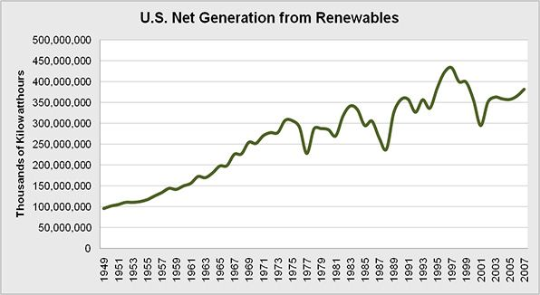 Overall net generation of energy from renewable energy sources.