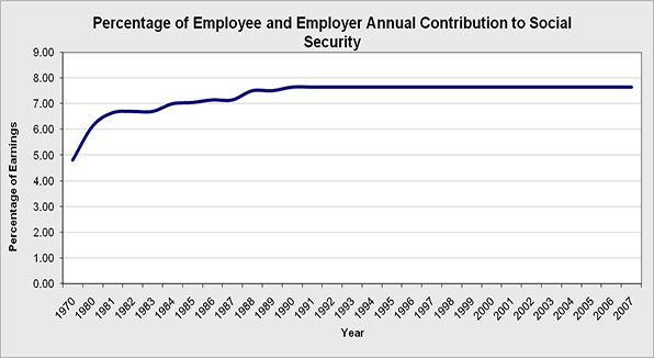The percentage of employee and employer annual tax contribution to the social security fund.