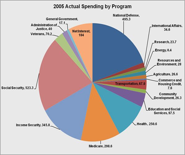 Overall federal spending by program.