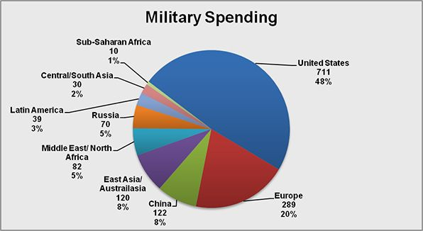 A comparison of military spending per selected country.