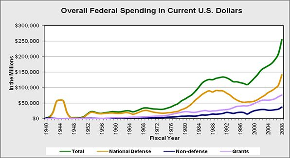 Overall budget separated by major categories such as Military, Non-Military and Grants.