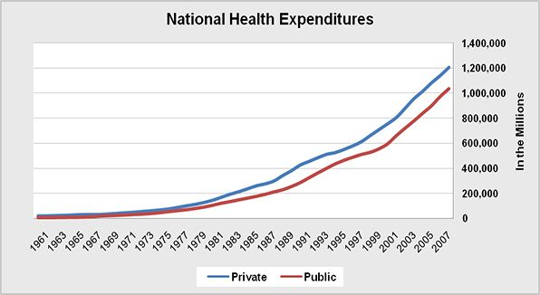 The overall consumer expenditures for public and private health care in the United States in current U.S. dollars.