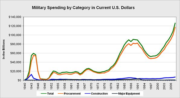 Overall military spending by major category such as procurement (purchasing), construction and major equipment.