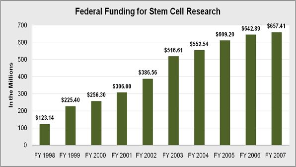 Federal Funding for Stem Cell Research before and after the 2001 compromise of embryonic stem cell research.