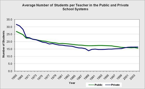 Student Teacher Ratio of Students Per Teacher in