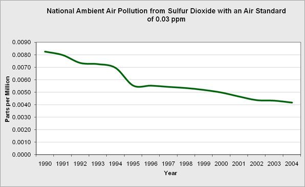 The overall U.S. sulfur dioxide emissions in parts per million with a standard of 0.03 ppm.  Sulfur dioxide (SO2) is a colourless gas with a sharp, irritating odour.  It is produced from the burning of fossil fuels (coal and oil) and the smelting of mineral ores that contain sulfur.
