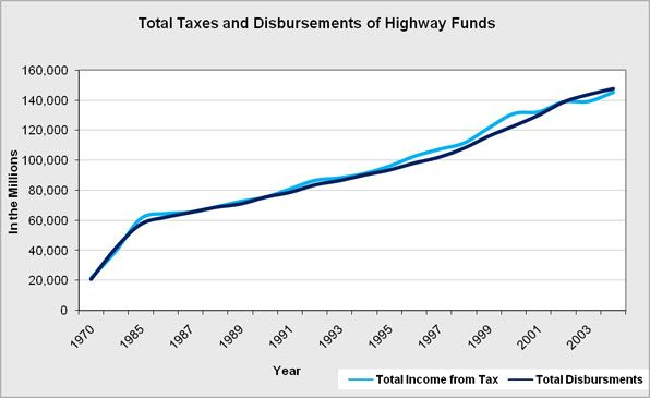 The overall taxes and government disbursements highway funds.