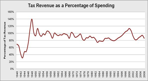 Overall federal tax revenue collected as a percentage of spending.