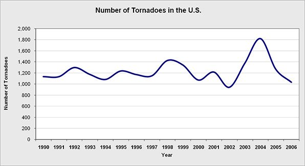 The overall number of tornadoes for the United States.