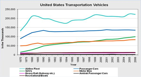 The number of United States transportation vehicles in the air, on land and in the water.