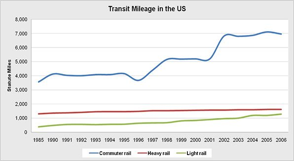 Total number of transit rail mileage within the United States