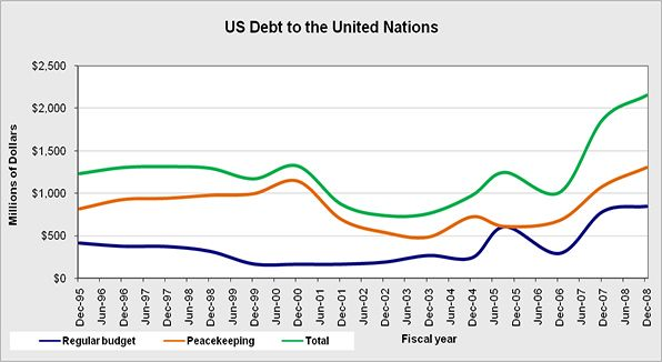 The United States debt to the United Nations.