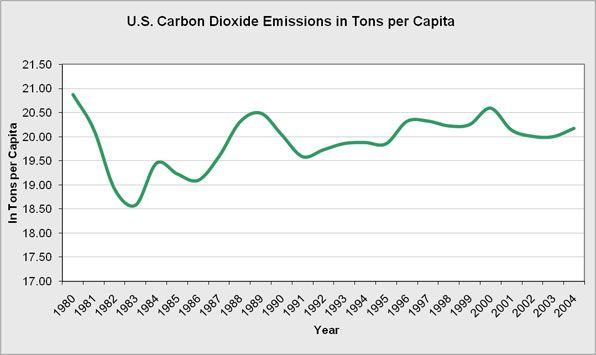 The U.S. carbon dioxide emission from the consumption of fossil fuels.  Energy-related carbon dioxide emissions, resulting from petroleum and natural gas, represent 82 percent of total U.S. human-made greenhouse gas emissions.