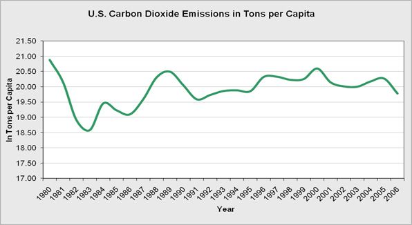 The United States carbon dioxide emissions in tons per capita.  In the U.S., our greenhouse gas emissions come mostly from energy use.