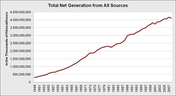Overall US generation of energy by renewable and non-renewable energy sources.