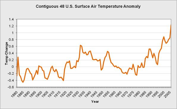 The overall surface air temperature anomalies.
