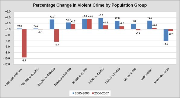 Overall Crime Rate percentage change in 2005-2006 and 2006-2007 for various population group.