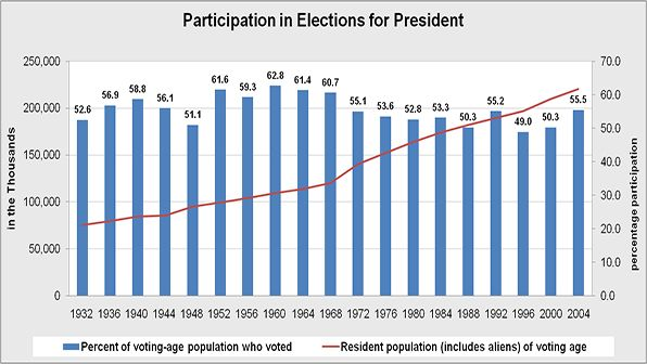 Overall voter participation percentage calculated by overall eligible population (including aliens) and the number of votes cast in presidential elections.