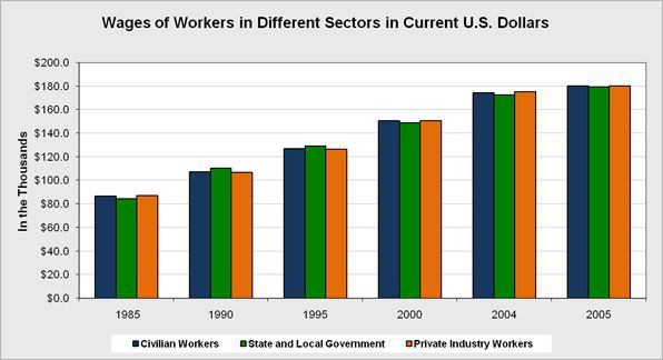 Overall US population wages for different sectors of the work force.