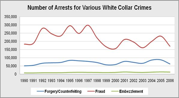 white collar crime research papers