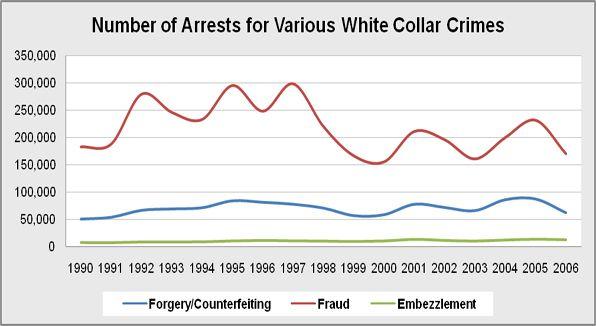 white collar crimes.