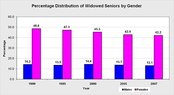 The percentage of seniors 65 years old or older who are widowed by gender.