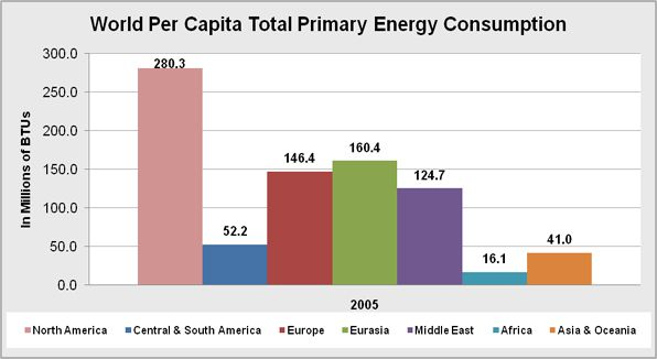 The overall energy consumption by region per capita.