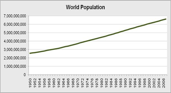 The overall world population in the millions.